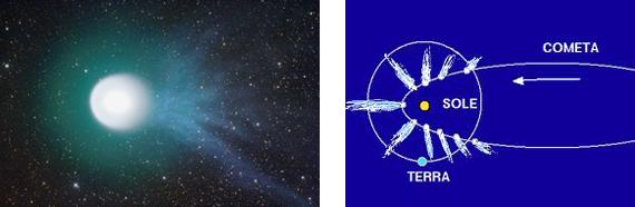 A sinistra: la cometa Holmes nel 2007, con la caratteristica coda ionica di colore blu.       A destra: posizione delle code delle comete rispetto al Sole