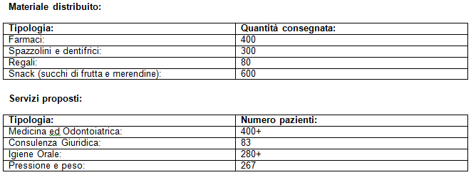 tabella-dati-oisn