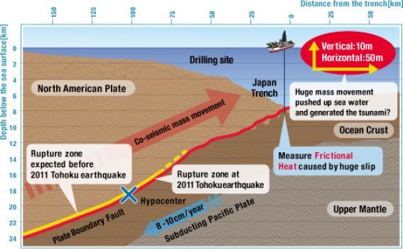 Una faglia insolitamente sottile e scivolosa tra due placche                                   tettoniche ha causato lo spostamento del fondo marino e                                     il conseguente tsunami del 2011 al largo delle coste                                                 giapponesi  (credit: JAMSTEC / IODP)