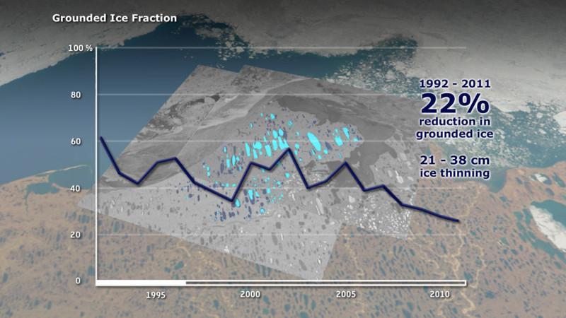 Lago ghiacciato nell'Artico. Il grafico mostra la riduzione del ghiaccio sul suolo tra il   1992 e il 2011  (credit: Planetary Visions / University of Waterloo, Canada / ESA