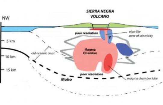 Illustrazione del 'sistema idraulico' al di sotto del vulcano Sierra Negra, Galàpagos (Credit: Cynthia Ebinger, Università di Rochester)