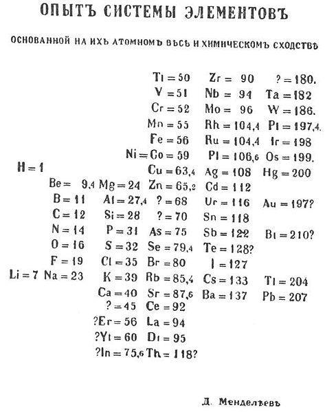 La tavola periodica del Mendeleev (Fonte: Wikicommons)