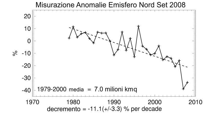 Andamento dei ghiacci emisfero nord (Fonte Wikipedia)