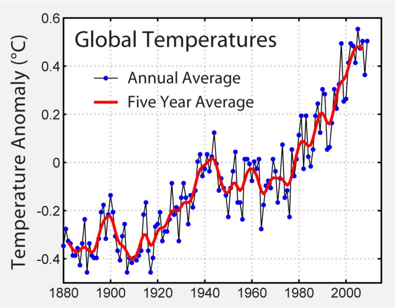 Andamento delle temperature medie (Fonte IPCC)
