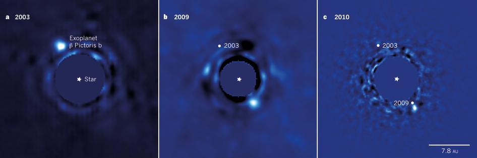 Illustration 1: Immagine all'infrarosso di β Pictoris b raccolta nel 2003, 2009 e 2010. L'immagine della stella ospite (nel centro) è stata rimossa per maggior chiarezza di lettura, mentre le macchie scure sono solo effetti ottici. Dalle osservazioni ottiche è impossibile vedere in quale immagine il pianeta stia o meno ruotando verso di noi, solo le analisi spettroscopiche hanno permesso di chiarirlo