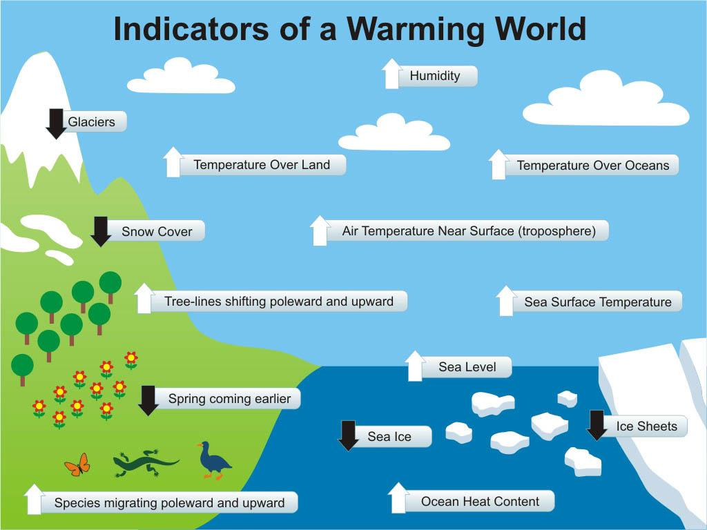 Indicatori di riscaldamento globale (Fonte paxonbothhouses.blogspot.it)