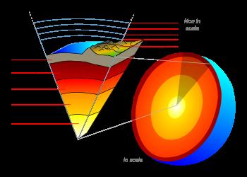 Schematizzazione dell'interno della Terra e degli strati concentrici disposti 'a cipolla' (da Wikipedia)