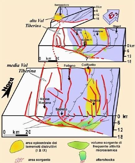 Figura 3 – Blocco 3D del modello sismotettonico dell'Appennino Umbro-Marchigiano. In celeste viene rappresentato il blocco attivo al tetto della Faglia Altotiberina all'interno del quale si distribuisce in prevalenza la simicità. In bianco viene rappresentato il blocco asismico. In verde sono rappresentate le aree in sezione con maggiore microsismicità. In rosso soro rappresentate le aree sorgente dei maggiori terremoti. La freccia epsilon 3 indica il verso di allontanamento del blocco di tetto sismicamente e tettonicamente attivo. (Da: LAVECCHIA e al., 1999)