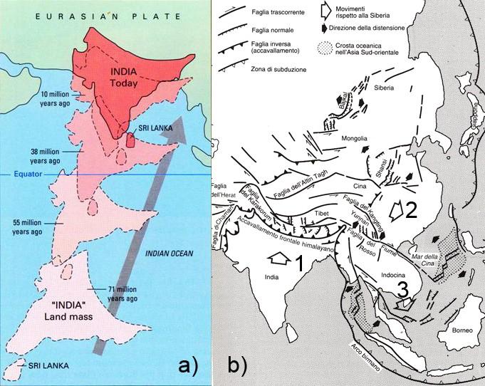 Figura 3 – a) Schema paleogeografico del movimento della placca indiana verso NE; b) Modello della collisione tra placca indiana ed euro-asiatica (1) con la deformazione del Nepal e Tibet. Lo scontro porta all'estrusione dell'area della Cina orientale (2) e dell'Indonesia (3).