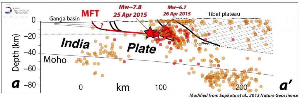 Figura 2 – Sezione localizzata lungo la traccia a-a' in figura 1. Ipocentri della sequanza sismica e i due eventi di M 7.8 e M 6.7, localizzati entrambi sulla faglia suborizzontale che raccorda il thrust frontale (MFT) e altre faglie.