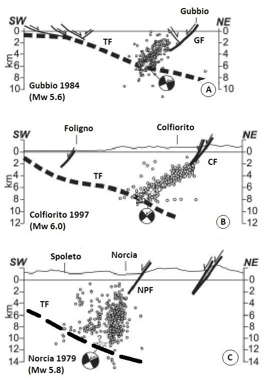 Figura 2 – Sezioni sismotettoniche attraverso le aree di Gubbio (A), Colfiorito (B) e Norcia con ipocentri delle rispettive sequenze sismiche. Le principali strutture sismogenetiche: TF = Faglia Tiberina; GF = Faglia di Gubbio; CF = Faglia di Colfiorito; NPF = Faglia Nottoria-Preci. (Modificato da: LAVECCHIA e al., 2002).