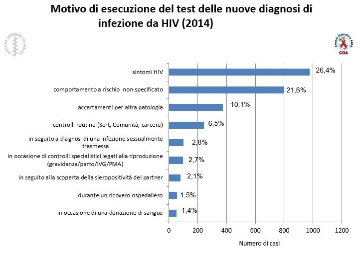 Motivo di esecuzione del test per l'HIV (dati relativi alle nuove diagnosi in Italia 2014)